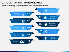 Customer Centric Transformation PPT Slide 11
