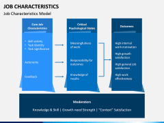 Job Characteristics PPT Slide 3