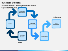 Business Drivers PPT Slide 5