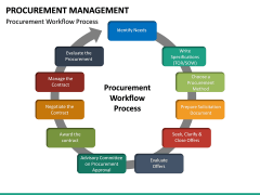 Procurement Management PPT Slide 20