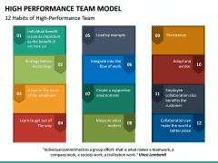 High Performance Team Model PPT Slide 26