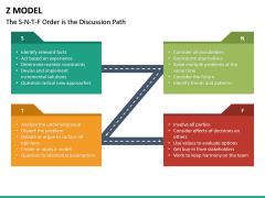 Z Model PPT Slide 11