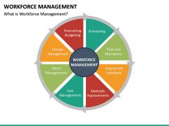 Workforce Management PPT Slide 17