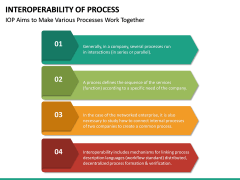 Interoperability of Processes PPT Slide 24