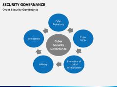 Security Governance PPT Slide 16
