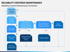 Reliability Centered Maintenance PPT Slide 11