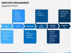 Employee Engagement PPT Slide 6