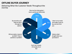 Offline Buyer Journey PPT Slide 8