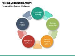 Problem Identification PPT Slide 20