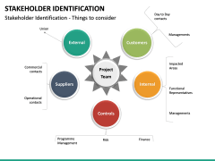 Stakeholder Identification PPT Slide 28
