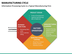 Manufacturing Cycle PPT Slide 25
