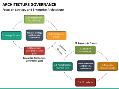 Architecture Governance PPT slide 26