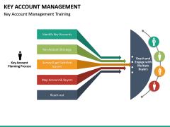 Key Account Management PPT Slide 58