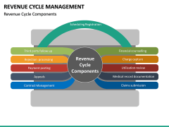 Revenue Cycle Management (RCM) PPT Slide 27