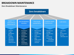 Breakdown Maintenance PPT Slide 3