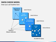 Swiss Cheese Model PPT Slide 3