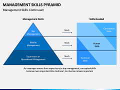 Management Skills Pyramid PPT Slide 7
