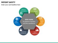 Patient Safety PPT Slide 30