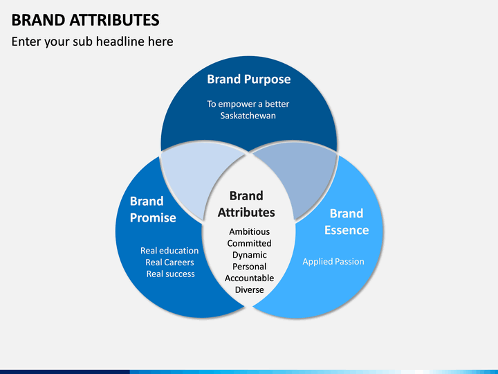 Brand Attributes Powerpoint Template