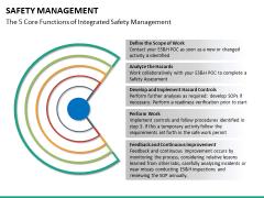 Safety management PPT slide 15