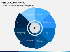 Personal Branding PPT Slide 22