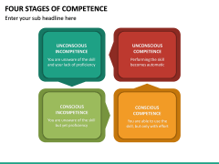 Four Stages of Competence PPT Slide 13