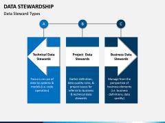 Data Stewardship PPT Slide 6
