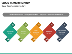 Cloud Transformation PPT Slide 22