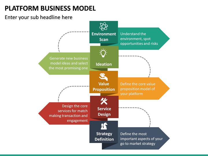 Platform Business Model Powerpoint Template