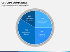 Cultural Competence PPT Slide 10