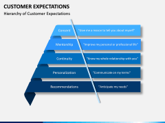 Customer Expectations PPT Slide 9