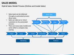 Sales Model PPT Slide 10