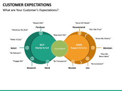 Customer Expectations PPT Slide 30