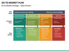 Go To Market Plan (GTM Plan) PPT Slide 61