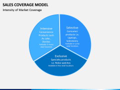 Sales Coverage Model PPT Slide 10