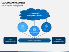 Cloud Management PPT Slide 14