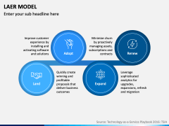 LAER Model PPT Slide 4