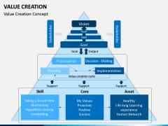 Value Creation PPT Slide 2