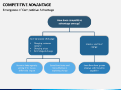 Competitive Advantage PPT Slide 10