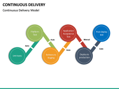 Continuous Delivery PPT Slide 32