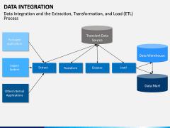 Data Integration PPT slide 16