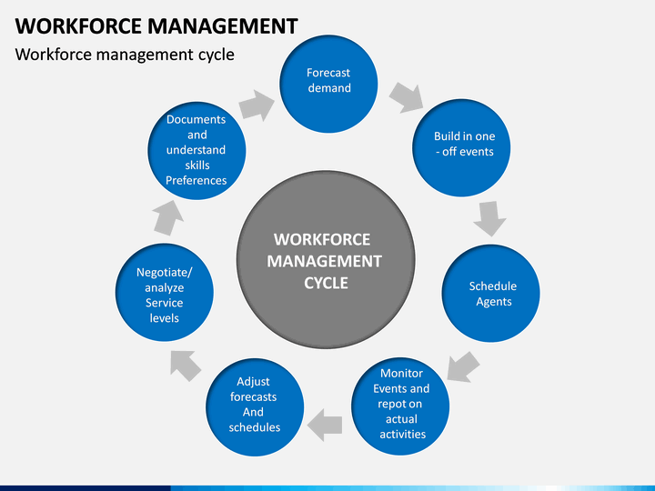 Workforce Management Powerpoint Template