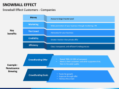 Snowball Effect PPT Slide 12