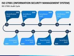 ISO 27001 PPT Slide 14