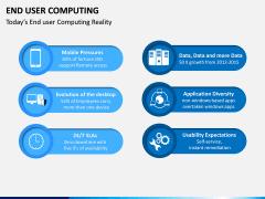 End User Computing PPT Slide 4