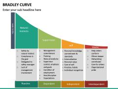 Bradley Curve PPT Slide 11