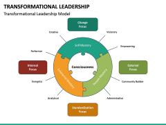 Transformational Leadership PPT Slide 20
