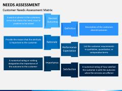 Needs Assessment PPT Slide 15