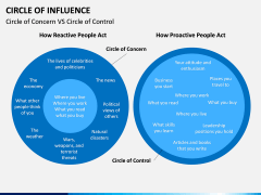 Circle of influence PPT slide 4
