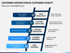 Customer Satisfaction and Customer Loyalty PPT Slide 10
